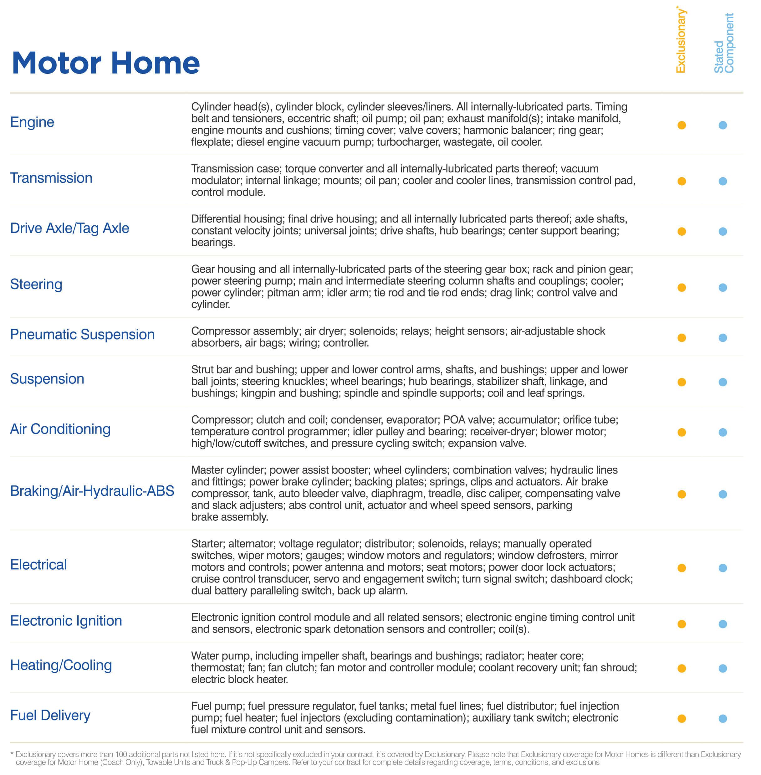 Motor Home