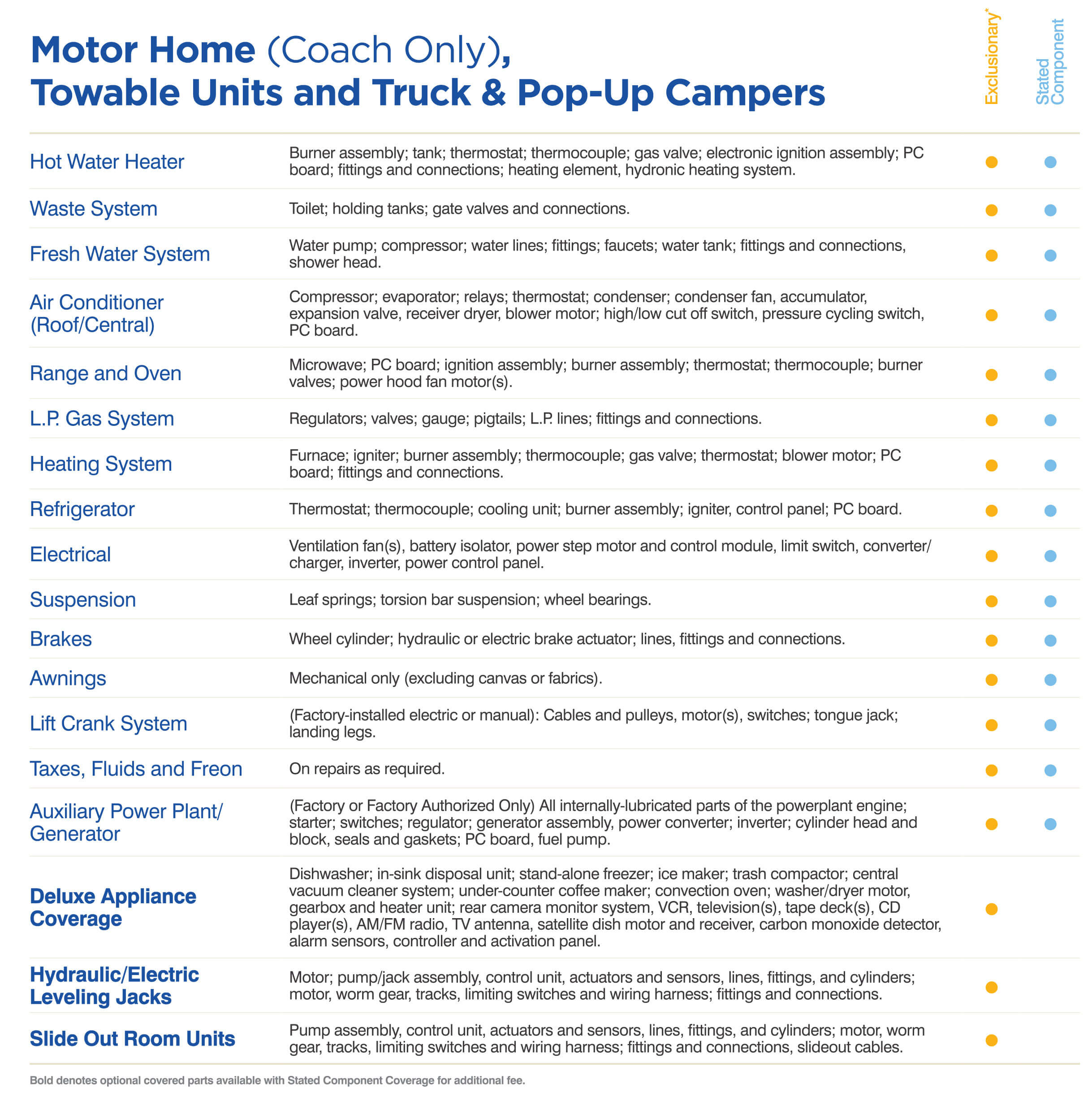 Motor Home (Coach Only), Towable Units and Truck & Pop-Up Campers